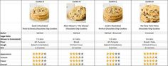 Chocolate Chip Cookies Results