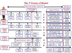 book of Daniel as a whole- detailed prophecies about succession of kingdom and rulers, Messiah's kingdom trump all other kingdoms, and about the visions I had and interpreted