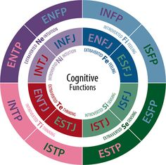 MBTI Cognitive Functions Diagram