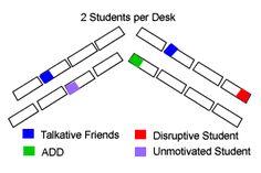 Classroom Seating Charts to Improve Student Behavior, ADHD