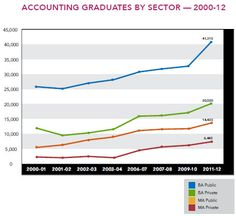 Demand for accounting grads reaches all-time high