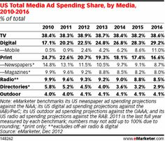 Overall, Millennial is in a position to capitalize on overall mobile ad market expansion, though against rivals with greater control over operating systems, devices and app marketplaces.