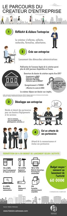 Le parcours du créateur d'entreprise | Histoire d'Adresses