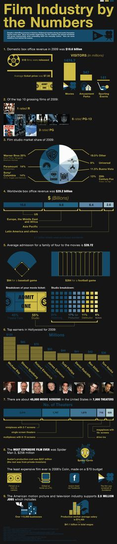 The Film Industry By the Numbers