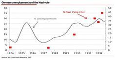 German unemployment and the nazi vote