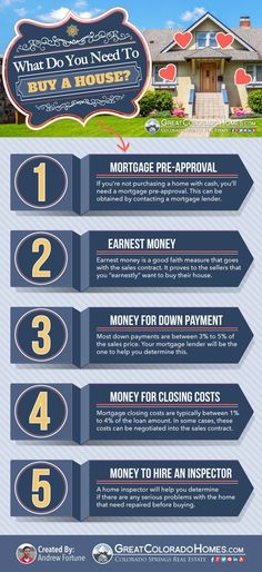 """What do I need to buy a house?"" This is the most common question we receive from new home buyers. Here's a simple infographic that breaks it down to the 5 basic things that you need. Hope this helps. Home Buying Tips, Buying Your First Home, Home Buying Process, Home Buying Checklist, New Home Buyer, First Time Home Buyers, Real Estate Articles, Real Estate Tips, Real Estate Career"