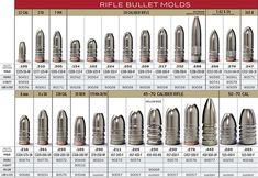 Rifle Bullet Molds - Lee Precision #leeprecision #leeprecisionusa #leeprecisionespana #leeprecisionproductos #diesleeprecision #dieslee #recargamuniciones #municiones