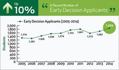 Dartmouth Early Decision Applications Set a New College Record. Dartmouth College, New College, Student, Chart