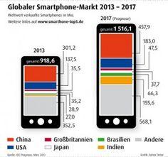 Entwicklungen im Smartphone Markt 2013-2017 http://www.smartphone-top5.de/blog/2013/03/26/der-smartphone-markt-waechst-weiter/