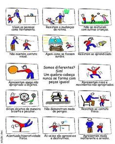Comportamento do Individuo com Autismo segundo a ASA (autism society of american)