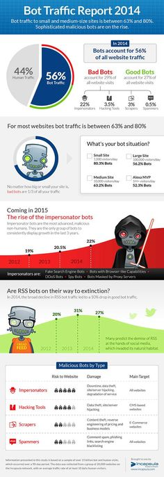 Bot Traffic Report 2014 - Who is accessing your website? Get to know your Bots