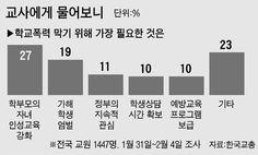 대한민국 교육, 최대 현안 뭐냐 물었더니 … - 중앙일보 뉴스