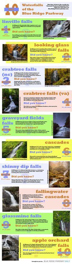 Top 10 Blue Ridge Parkway Waterfalls on BlueRidgeParkwayDaily.com
