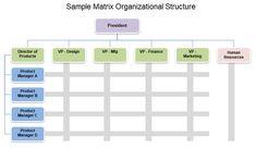 8 Best Matrix Organization Chart Templates Images In 2020