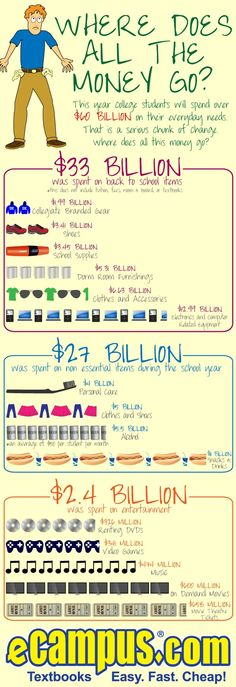 Where Does All the Money Go?[INFOGRAPHIC]