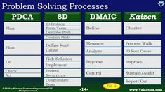 Four popular problem solving processes compared. PDCA and Kaizen aren't really problem solving processes. PDCA is a master process for everything, and Kaizen is a continuos improvement philosophy. Change Management, Business Management, Business Planning, Visual Management, Business Ideas, Kaizen, Total Productive Maintenance, 6 Sigma, Problem Solving Activities