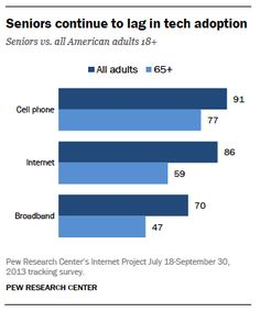 Younger, higher-income, and more highly educated seniors use the internet and broadband at rates approaching—or even exceeding—the general p. Technology Support, Cool Technology, Digital Technology, Customer Behaviour, Behavior, Comfort Keepers, Social Networks, Social Media, Life Alert