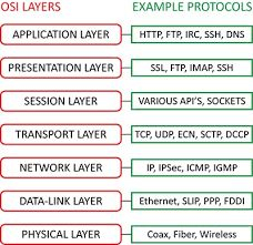 OSI model layers and protocols Computer Coding, Computer Basics, Computer Technology, Computer Programming, Computer Science, Networking Basics, Cisco Networking, Modelo Osi, Data Link Layer