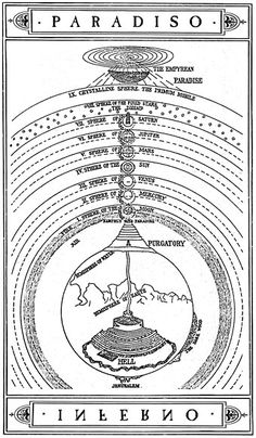 La struttura del Paradiso Dantesco