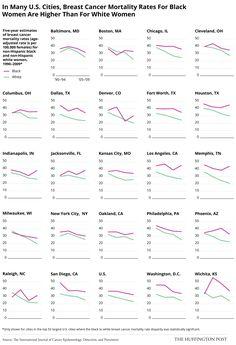 Mortalidade por cancer de mama nos EUA