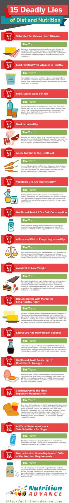 Here are some of the biggest lies, myths, and misconceptions about conventional #nutrition ideas. Includes information on butter vs margarine, fruit juice, synthetic vitamins and other supplements, vegetable oils, saturated fat, sugar, weight, low-fat vs low-carb, cholesterol, meat, and more. #NutritionPlans