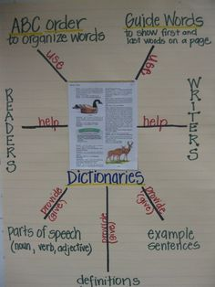 Here is a dictionary reference poster that our class made to help organize our thoughts about how dictionaries help readers and writers. I just copied a page out of our class dictionary on a color copy machine for the center. Teaching Language Arts, Classroom Language, Teaching Writing, Teaching Ideas, Teaching Methods, Foreign Language, Teaching Resources, Reading Workshop, Reading Skills