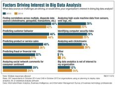 [Chart] Factors Driving Interest in Big Data Analysis, ie data sources, challenges ^th Insight Out, Business Intelligence Tools, Customer Behaviour, Marketing Information, What If Questions, Deep Learning, Data Analytics, Data Science