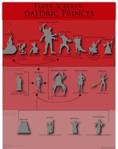 stuffthatartdoesbe:  An Inforgraphic of the Daedric Princes in the Elder Scrolls games.