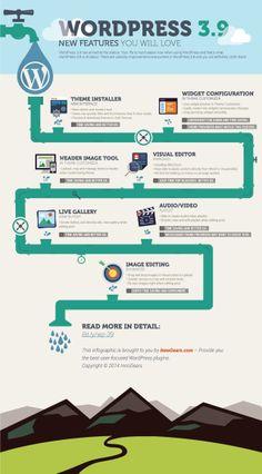WordPress 3.9 new features you will love #infografia #infographic #socialmedia