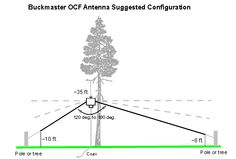 Buckmaster OCF Dipole Antenna have been working great qrp