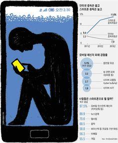 인터넷 중독은 줄고 스마트폰 중독은 늘고. 모바일 메신저 피해 경험률. 사람들은 스마트폰으로 뭘 할까? /그래픽=김성규 기자