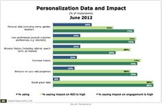 88% of marketers that use social graph data for personalization say it has a high impact on both engagement and ROI