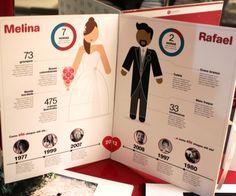 Convites de casamento - Infográfico