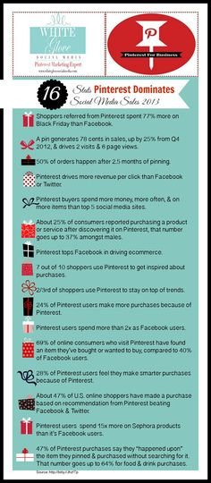 #PinterestCoach shares THE YEAR IN REVIEW: 16 mind blowing stats PINTEREST DOMINATES SOCIAL MEDIA SALES 2013 Infographic. Click here for all the up to date Pinterest stats http://www.whiteglovesocialmedia.com/social-media-marketing-about-pinterest/ ✭ #PinterestExpert Anna Bennett✭