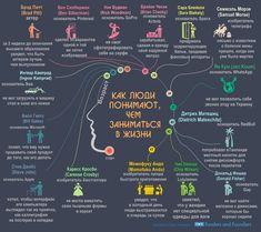 Как рождаются идеи: Опыт известных людей Samuel Morse, Gnu Linux, Behavioral Economics, Self Discovery, Life Motivation, Life Advice, Brad Pitt, Self Development, Self Improvement