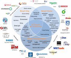 Industrial IoT (IIoT) ecosystem including major applications & players