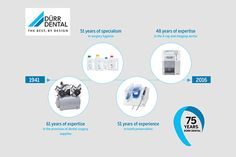 Everything began with a defective handpiece Dürr Dental celebrates its 75th anniversary  More info: http://ow.ly/44zt300Xw8i (ml/rf)  #dlife #bestlife #anniversary #dentistry #medicaltechnology #dental #dürrdental