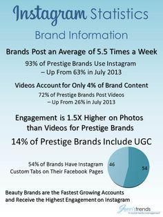 Instagram Statistics for 2014 - Jenn's Trends