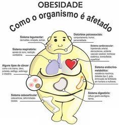 Obesidade: Tudo Sobre as Causas, Sintomas e Consequências!