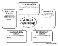 Angle Relationships - Graphic Organizer FREEBIE!