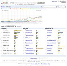 Comparativa portales de anuncios clasificados en España.     1.- Milanuncios .com  2.- Segundamano .es (el segundón :)  3.- Mundoanuncio .com  4.-Ebay anuncios  5.-Loquo