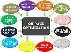 On Page Optimization :