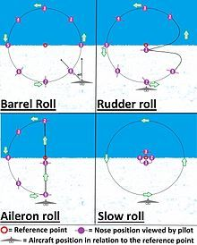 220px-Four_different_aerobatic_roll_diagrams_from_pilots_view.jpg (220×274)