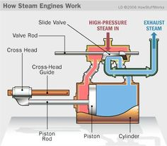 Easy Science for Kids All About Steam Engines - learn fun facts about animals, the human body, our planet and much more. Fun free All About Steam Engines activities! Easy Science, Science For Kids, Science And Technology, Stirling Engine, Steam Valve, Steam Turbine, Combustion Engine, Small Engine, Steam Engine