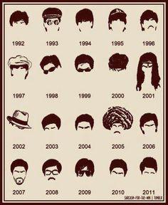 Shahrukh Khan Evolution