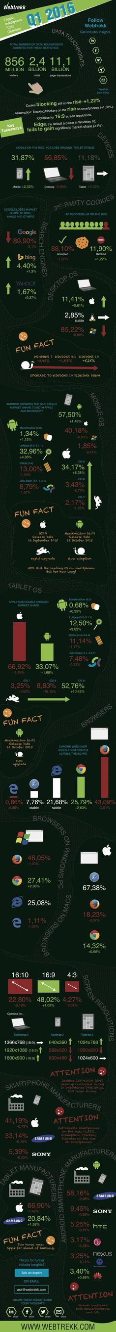 So surft Deutschland: Aktuelle Daten zu Geräten, Browsern und mehr #Infografik #Deutschland