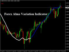 Download New Forex Alma Variation Indicator!
