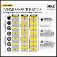 F-stop chart | Free f-stop chart: master your aperture | Digital Camera World ...