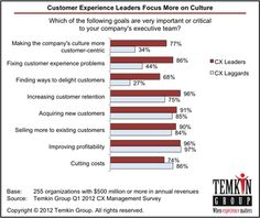 How are corporate cultures changing themselves?