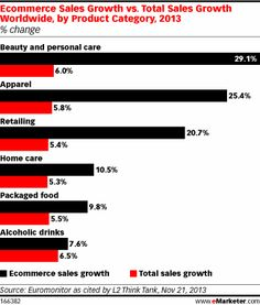 Competing brands are leveraging ecommerce to get ahead. http://ecommerceouttakes.com/2013/12/06/todays-top-ecommerce-news-84/?utm_source=feedburner&utm_medium=email&utm_campaign=Feed%3A+EcommerceOuttakes+%28Ecommerce+Outtakes%29